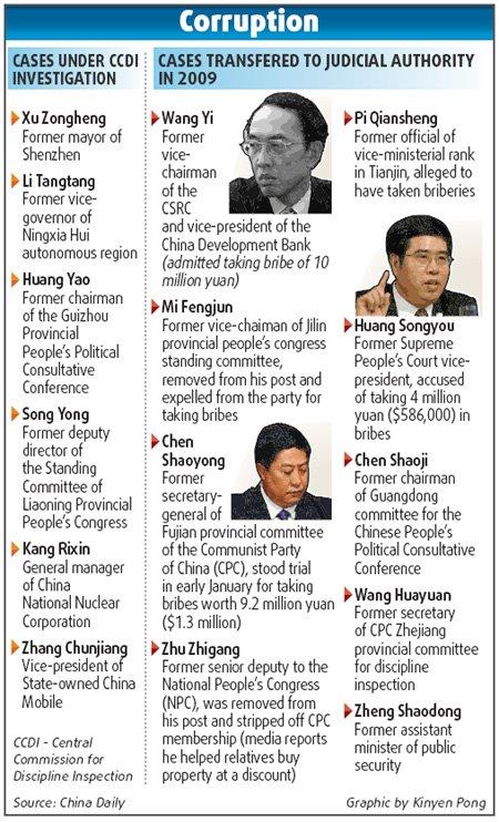 chine lutte corruption